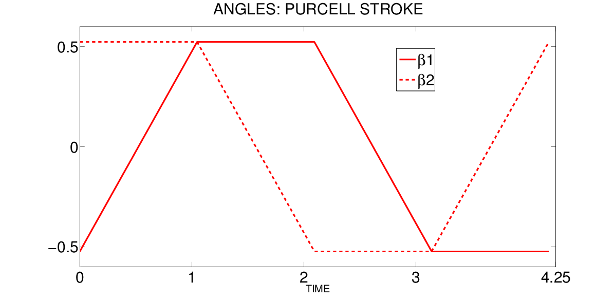 Purcell-angles