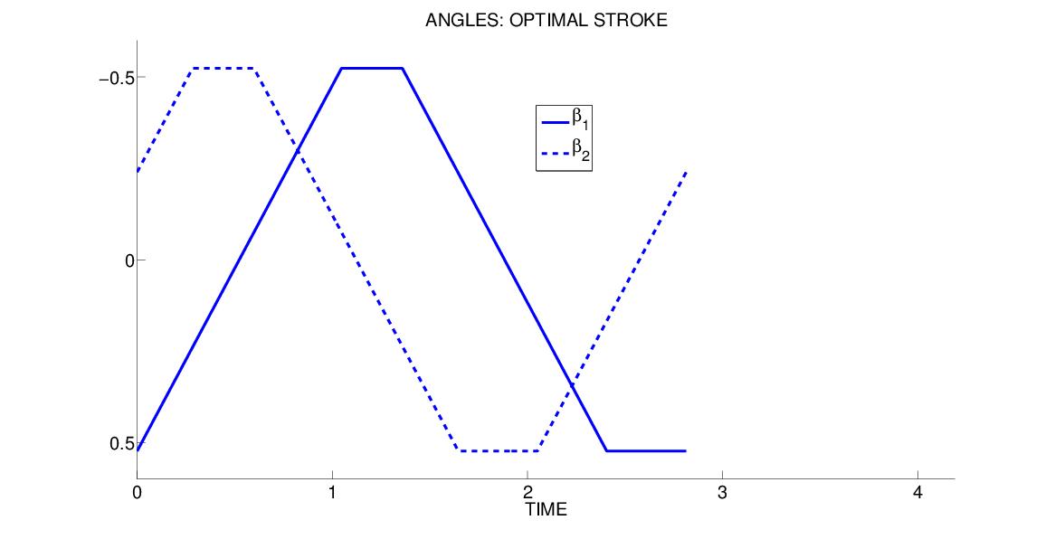 optimal-angles