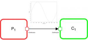 Sensor and Environment FMUs Schema