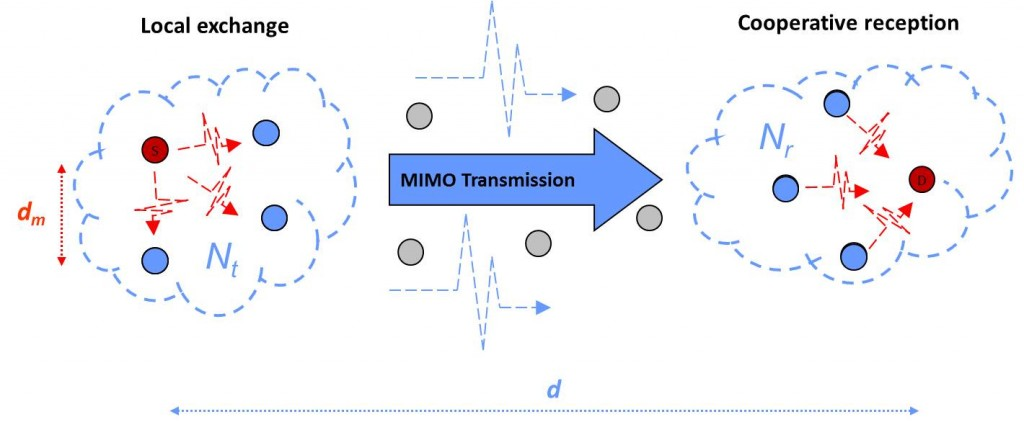 Cooperative MIMO transmission. Phase 1: the source exchanges information with its neighbors. Phase 2: synchronous MIMO transmission towards the destination group. Phase 3: the receiver sends the received signals towards the destination which combines the signals received.