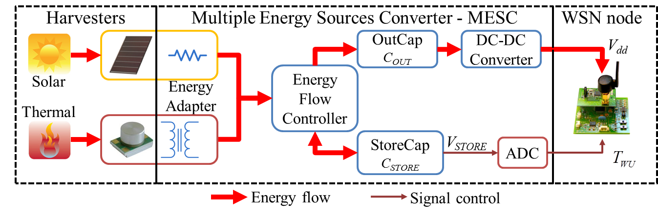 Hardware Architecture of our Energy Harvesting Nodes