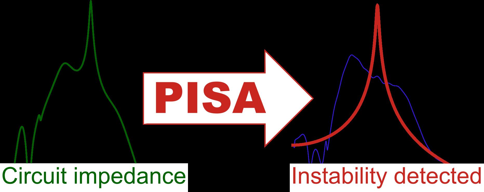 PISA – Circuit Stability Analysis