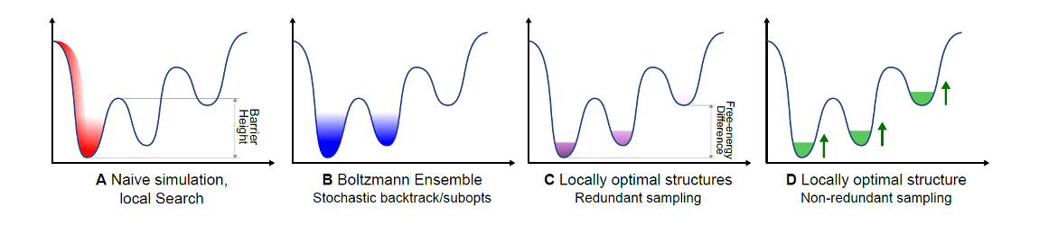 Sampling strategies for simplified RNA kinetic landscapes